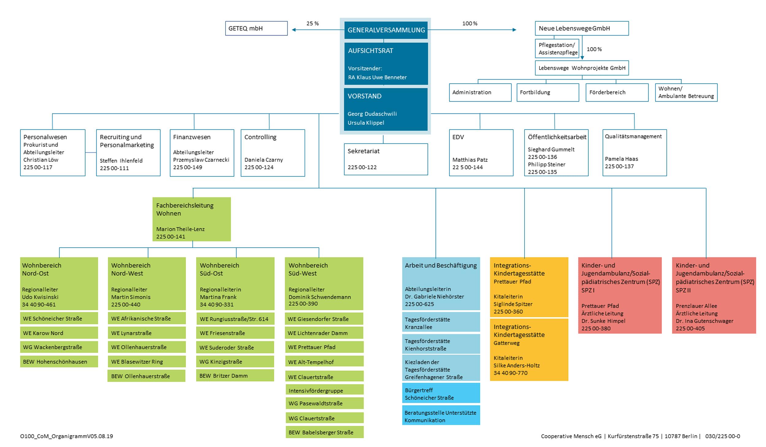 Organigramm der Cooperative Mensch eG